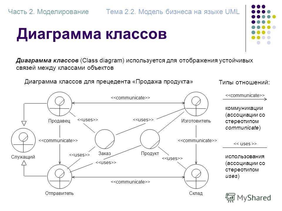 Диаграмма классов Диаграмма классов (Class diagram) используется для отображения устойчивых связей между классами объектов ПродавецИзготовительОтправительСклад Диаграмма классов для прецедента «Продажа продукта» Заказ > Продукт Служащий > Часть 2. Мо