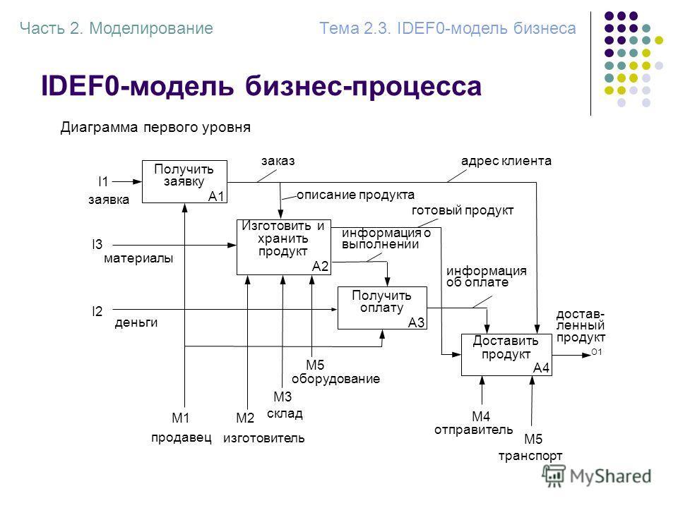 IDEF0-модель бизнес-процесса заявка I1 Получить оплату А3 информация о выполнении адрес клиента готовый продукт Доставить продукт А4 информация об оплате склад M3M3 изготовитель M2 оборудование M5M5 отправитель M4 транспорт M5 I3 I2 Получить заявку А