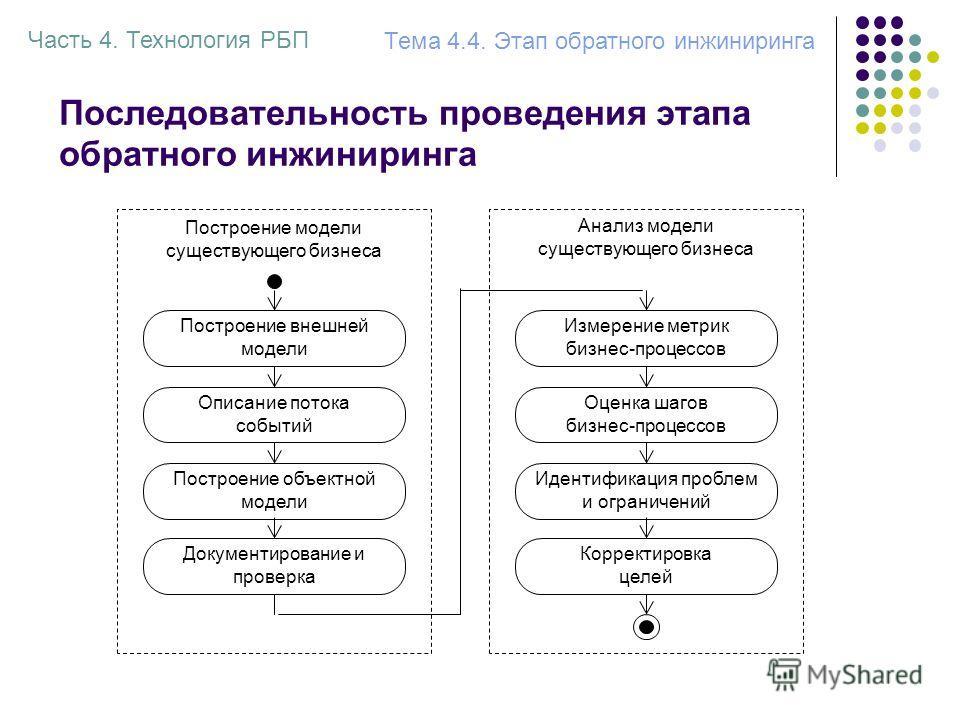 Последовательность проведения этапа обратного инжиниринга Построение внешней модели Описание потока событий Построение объектной модели Построение модели существующего бизнеса Анализ модели существующего бизнеса Документирование и проверка Измерение