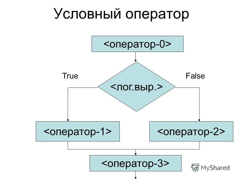 Условный оператор TrueFalse