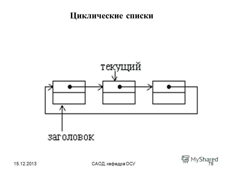 15.12.2013САОД, кафедра ОСУ75 Циклические списки