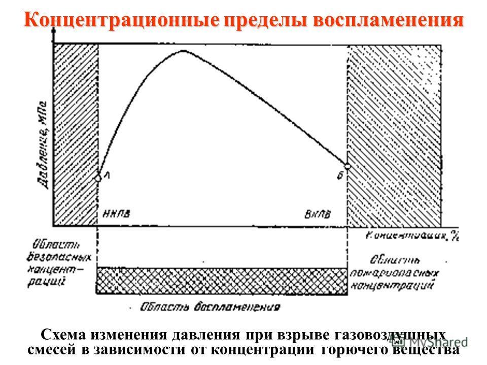 Показатели пожаро- и взрывоопасности веществ (продолжение) 2. Температура вспышки ( о С) – это самая низкая температура, при которой над поверхностью образуются пары, способные вспыхивать в воздухе от источника зажигания, но горение не происходит. Эт