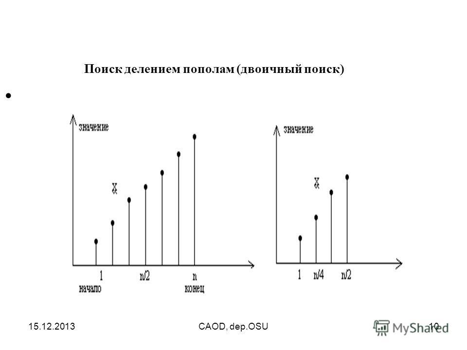 15.12.2013CAOD, dep.OSU10 Поиск делением пополам (двоичный поиск)