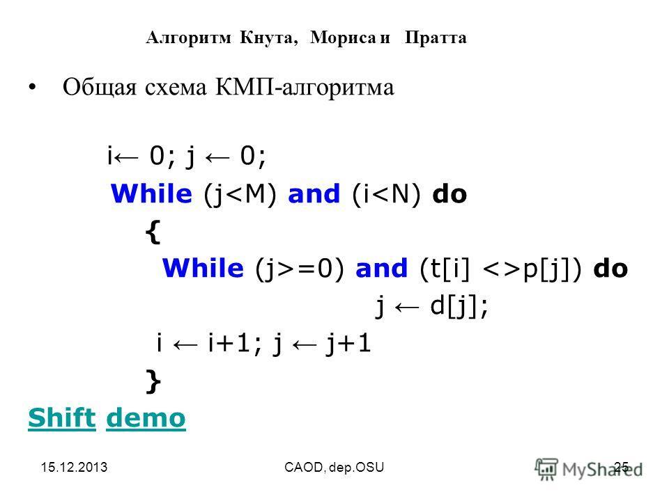 15.12.2013CAOD, dep.OSU25 Алгоритм Кнута, Мориса и Пратта Общая схема КМП-алгоритма i 0; j 0; While (j