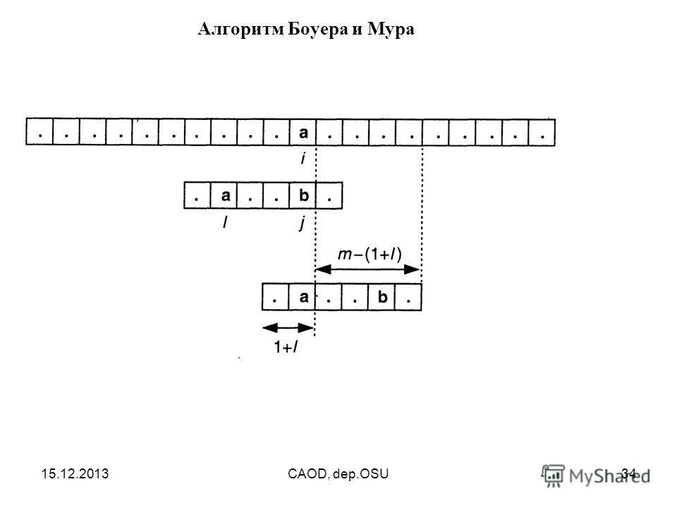 15.12.2013CAOD, dep.OSU34 Алгоритм Боуера и Мура
