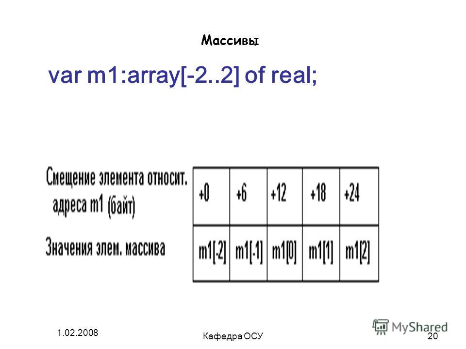 1.02.2008 Кафедра ОСУ20 Массивы var m1:array[-2..2] of real;