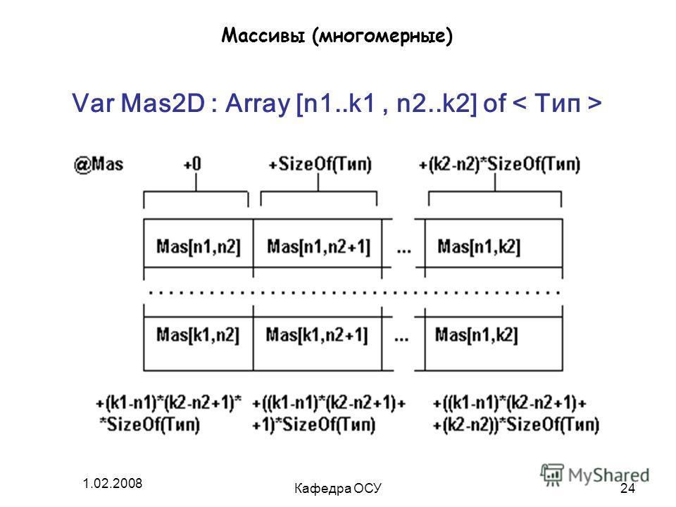 1.02.2008 Кафедра ОСУ24 Массивы (многомерные) Var Mas2D : Array [n1..k1, n2..k2] of