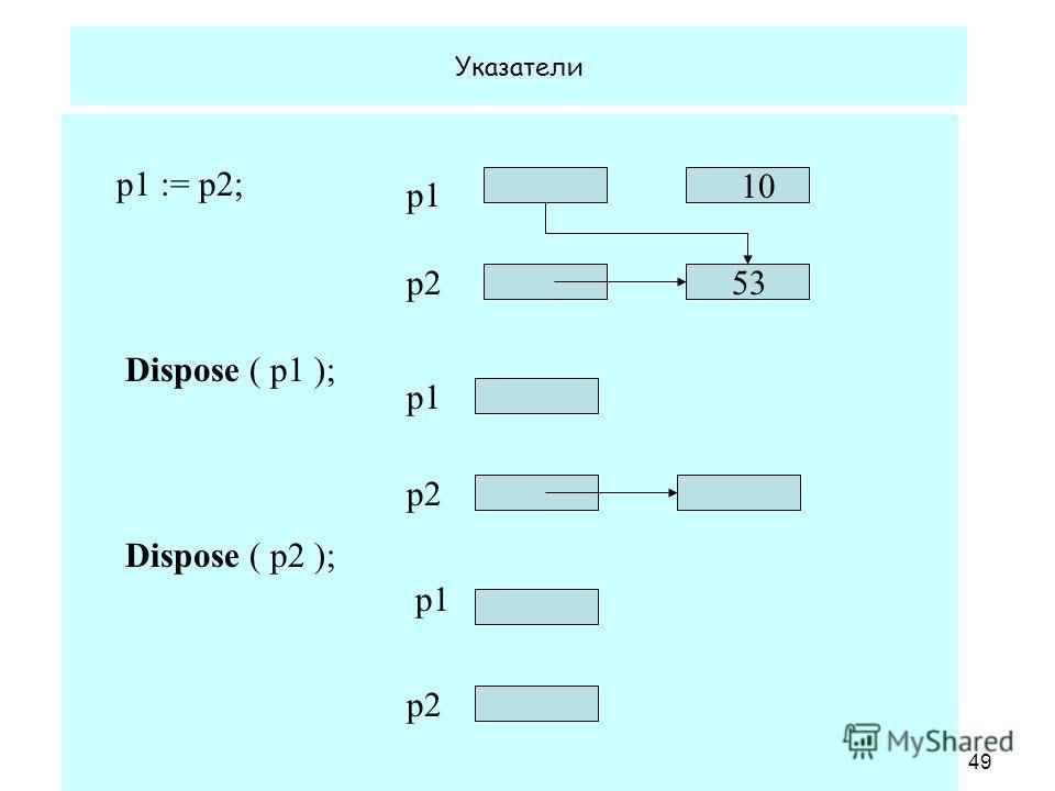 1.02.2008 Кафедра ОСУ49 Указатели p1 := p2; Dispose ( p1 ); Dispose ( p2 ); p1 p2 10 53 p1 p2 p1 p2
