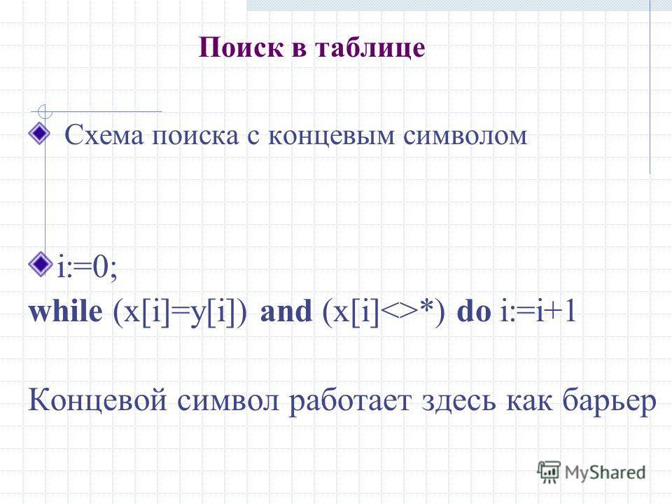 Поиск в таблице Схема поиска с концевым символом i:=0; while (x[i]=y[i]) and (x[i]*) do i:=i+1 Концевой символ работает здесь как барьер