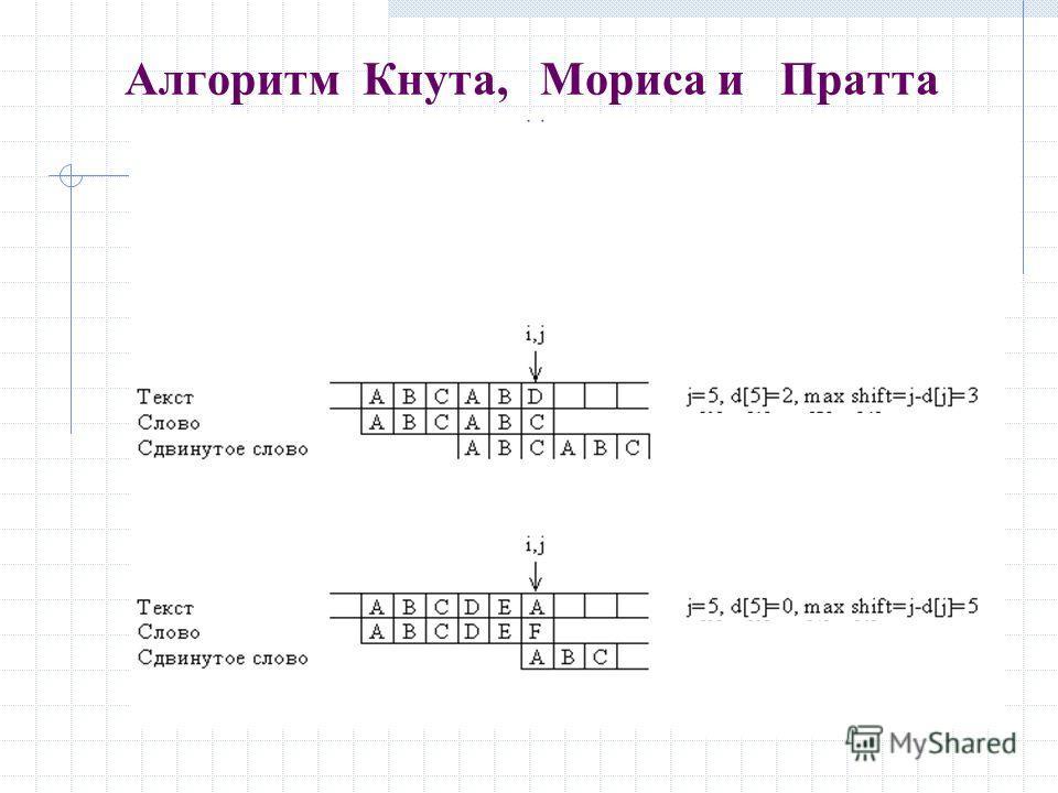 Алгоритм Кнута, Мориса и Пратта R F