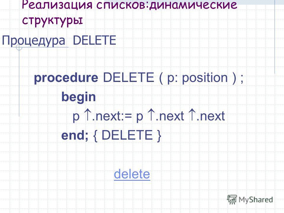 Реализация списков:динамические структуры Процедура DELETE procedure DELETE ( p: position ) ; begin p.next:= p.next.next end; { DELETE } delete