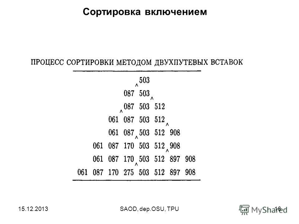 15.12.2013SAOD, dep.OSU, TPU16 Сортировка включением