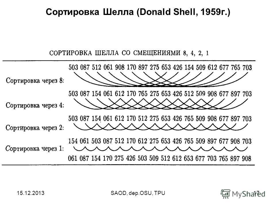 15.12.2013SAOD, dep.OSU, TPU17 Сортировка Шелла (Donald Shell, 1959г.)