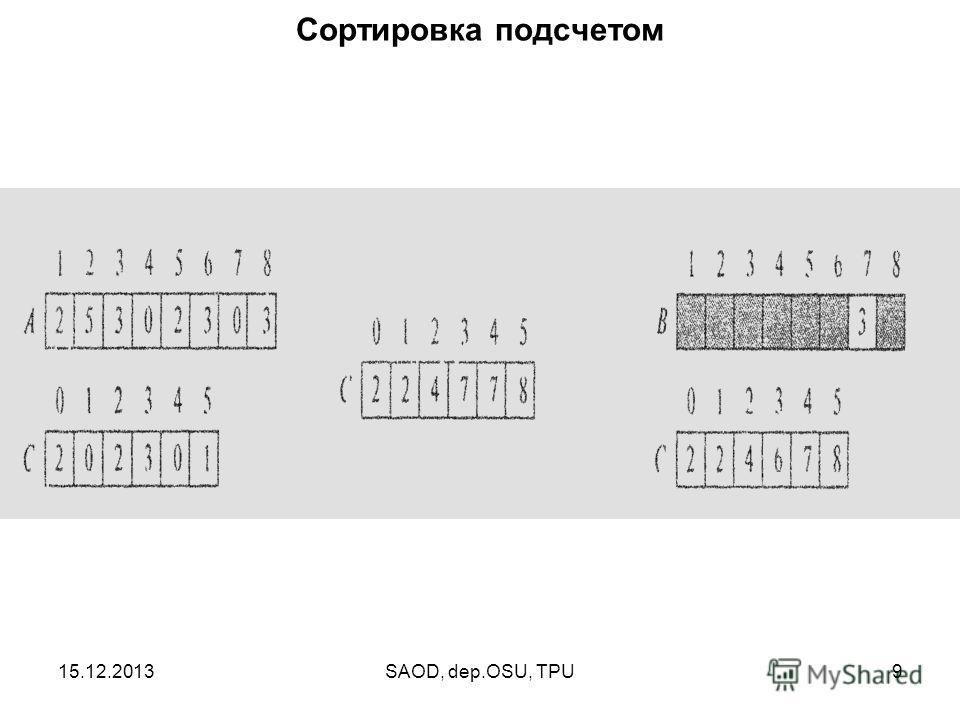 15.12.2013SAOD, dep.OSU, TPU9 Сортировка подсчетом