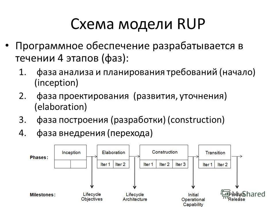 Схема модели RUP Программное обеспечение разрабатывается в течении 4 этапов (фаз): 1. фаза анализа и планирования требований (начало) (inception) 2. фаза проектирования (развития, уточнения) (elaboration) 3. фаза построения (разработки) (construction