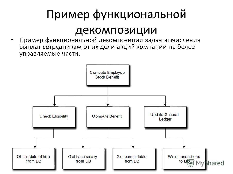 Пример функциональной декомпозиции Пример функциональной декомпозиции задач вычисления выплат сотрудникам от их доли акций компании на более управляемые части.
