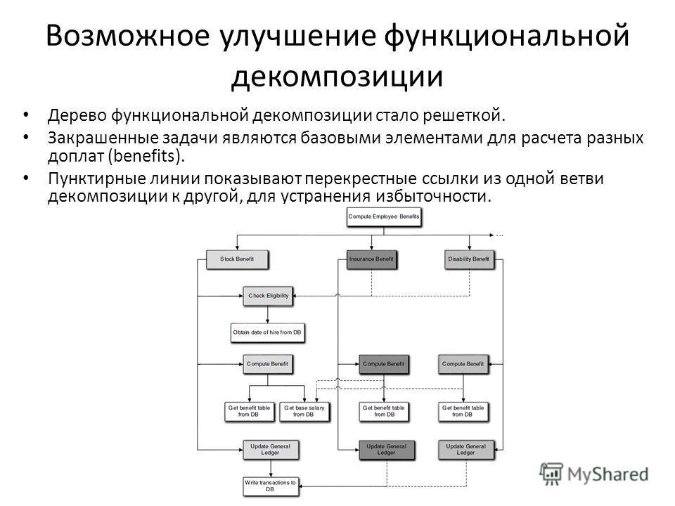 Возможное улучшение функциональной декомпозиции Дерево функциональной декомпозиции стало решеткой. Закрашенные задачи являются базовыми элементами для расчета разных доплат (benefits). Пунктирные линии показывают перекрестные ссылки из одной ветви де