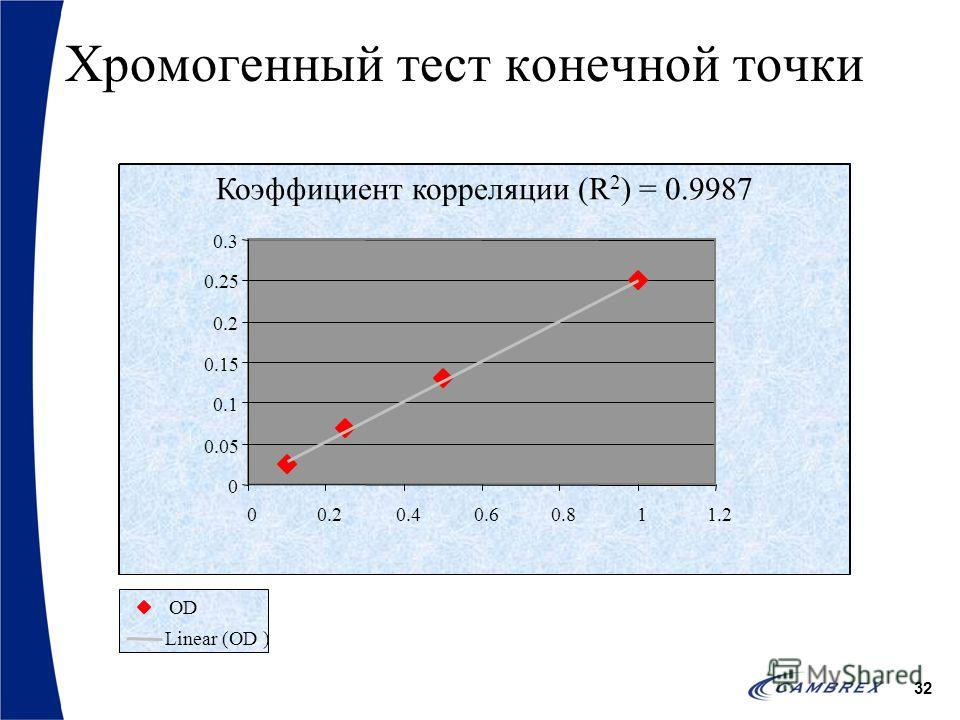 32 Хромогенный тест конечной точки Коэффициент корреляции (R 2 ) = 0.9987 0 0.05 0.1 0.15 0.2 0.25 0.3 00.20.40.60.811.2 OD Linear (OD )