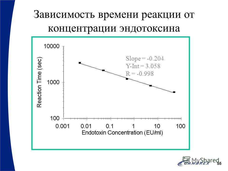 55 Slope = -0.204 Y-Int = 3.058 R = -0.998 Зависимость времени реакции от концентрации эндотоксина