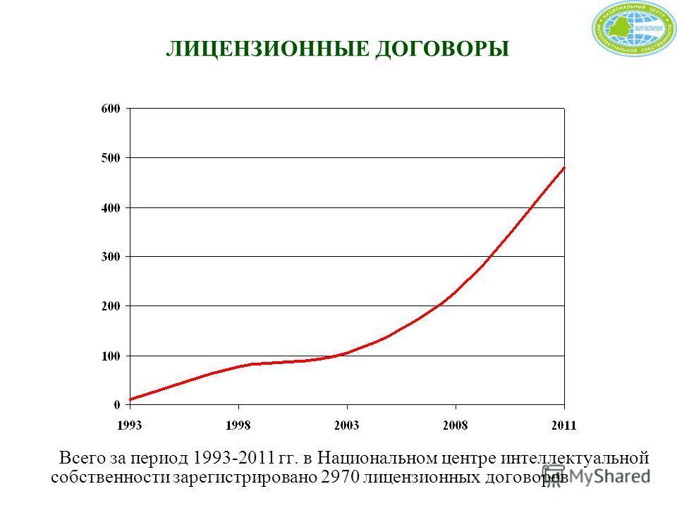 ЛИЦЕНЗИОННЫЕ ДОГОВОРЫ Всего за период 1993-2011 гг. в Национальном центре интеллектуальной собственности зарегистрировано 2970 лицензионных договоров