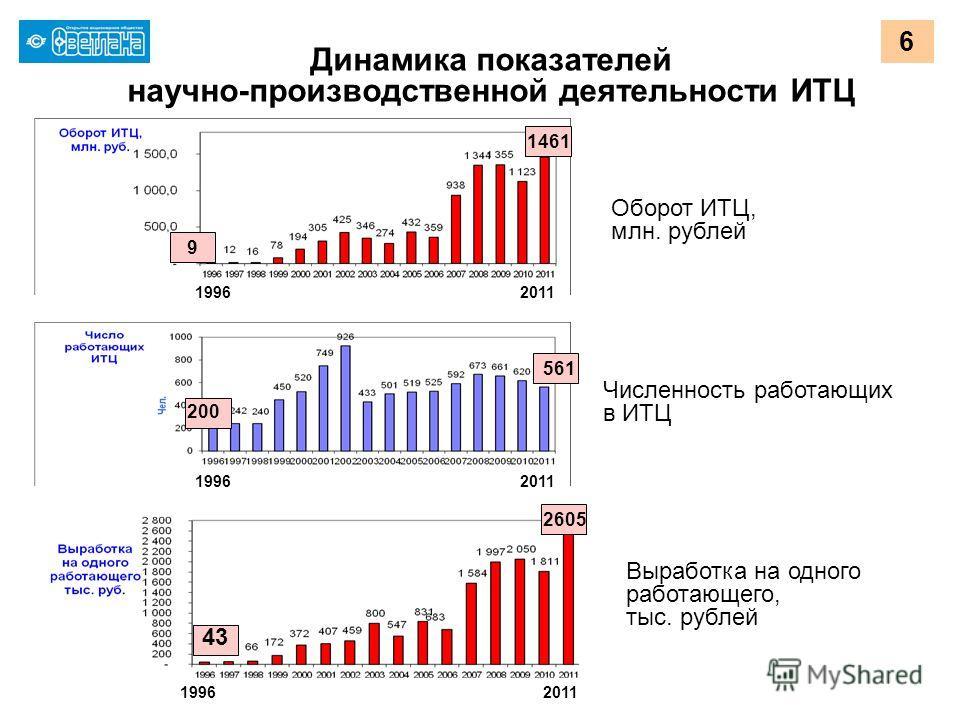 6 Оборот ИТЦ, млн. рублей Численность работающих в ИТЦ Выработка на одного работающего, тыс. рублей Динамика показателей научно-производственной деятельности ИТЦ 19962011 19962011 19962011 1461 561 200 43 9 2605