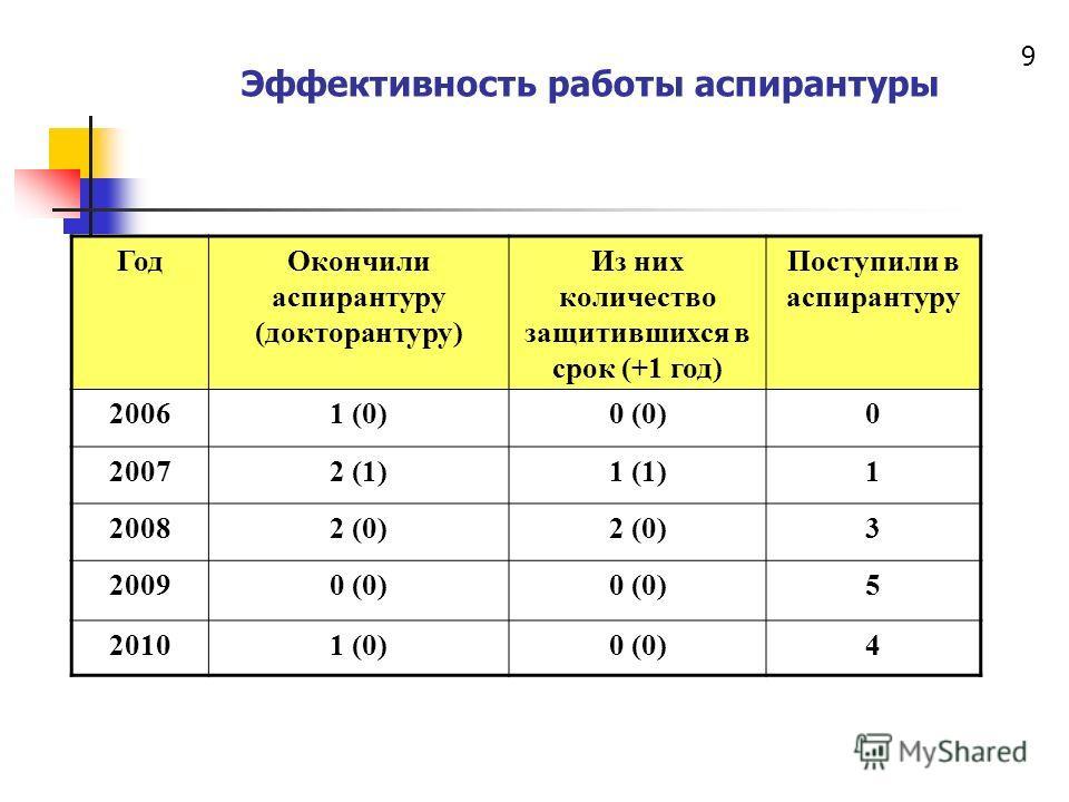 Эффективность работы аспирантуры ГодОкончили аспирантуру (докторантуру) Из них количество защитившихся в срок (+1 год) Поступили в аспирантуру 20061 (0)0 (0)0 20072 (1)1 (1)1 20082 (0) 3 20090 (0) 5 20101 (0)0 (0)4 9