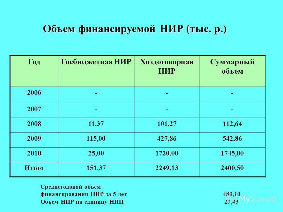 ГодГосбюджетная НИРХоздоговорная НИР Суммарный объем 2006--- 2007--- 200811,37101,27112,64 2009115,00427,86542,86 201025,001720,001745,00 Итого151,372249,132400,50 Среднегодовой объем финансирования НИР за 5 лет 480,10 Объем НИР на единицу НПП 21,43