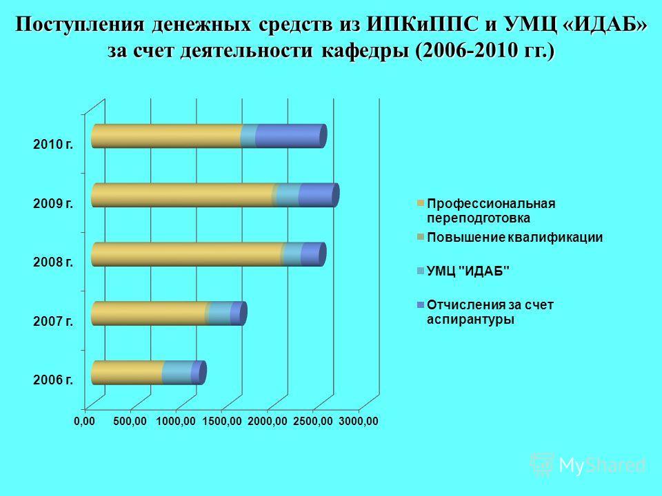 Поступления денежных средств из ИПКиППС и УМЦ «ИДАБ» за счет деятельности кафедры (2006-2010 гг.)