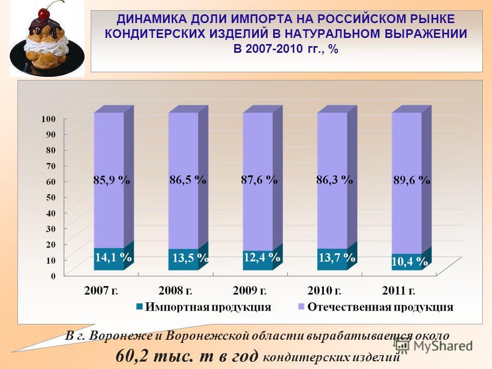 ДИНАМИКА ДОЛИ ИМПОРТА НА РОССИЙСКОМ РЫНКЕ КОНДИТЕРСКИХ ИЗДЕЛИЙ В НАТУРАЛЬНОМ ВЫРАЖЕНИИ В 2007-2010 гг., % В г. Воронеже и Воронежской области вырабатывается около 60,2 тыс. т в год кондитерских изделий