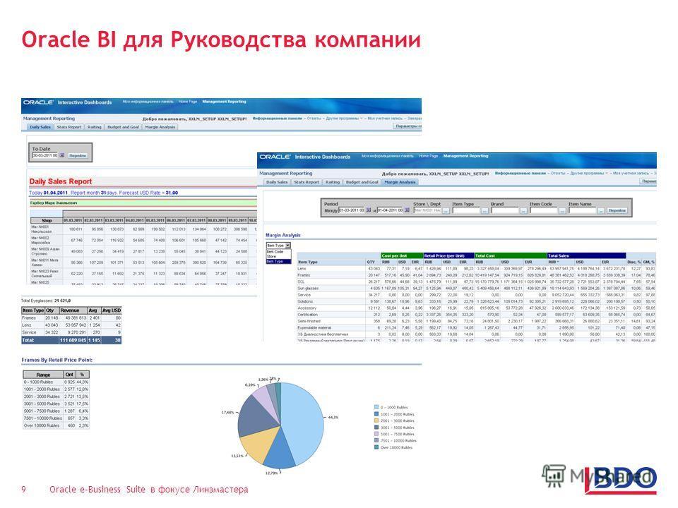 Oracle e-Business Suite в фокусе Линзмастера 9 Oracle BI для Руководства компании