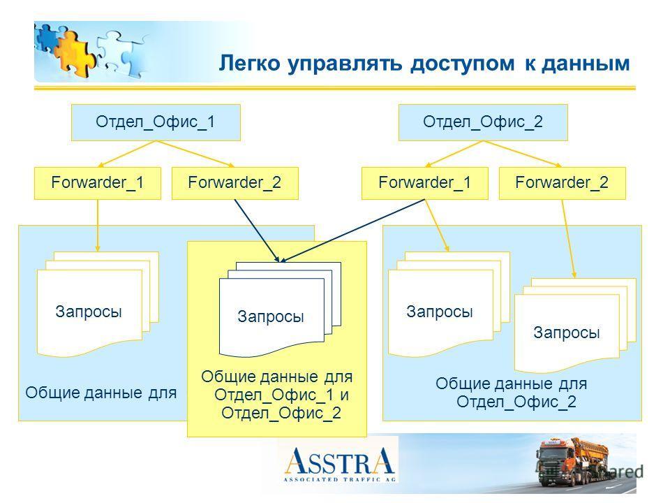 Общие данные для Отдел_Офис_2 Легко управлять доступом к данным Общие данные для Отдел_Офис_1 Общие данные для Отдел_Офис_1 и Отдел_Офис_2 Отдел_Офис_1 Forwarder_1Forwarder_2 Запросы Отдел_Офис_2 Forwarder_1Forwarder_2 Запросы