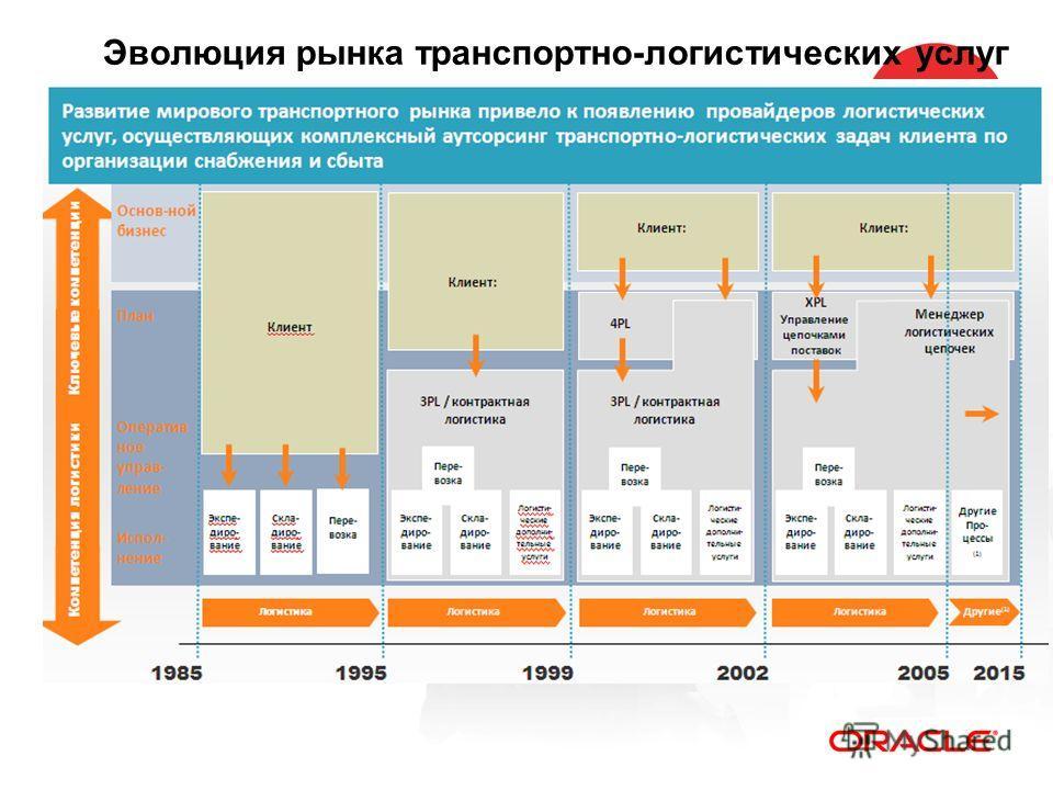 Эволюция рынка транспортно-логистических услуг