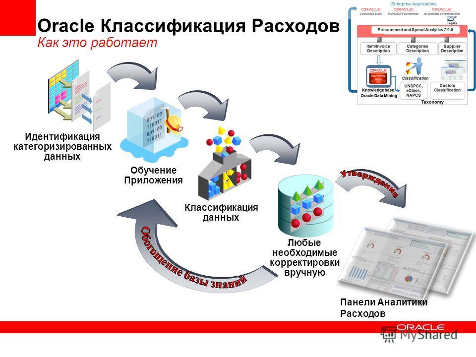 Любые необходимые корректировки вручную Классификация данных Идентификация категоризированных данных Oracle Классификация Расходов Как это работает Обучение Приложения Панели Аналитики Расходов