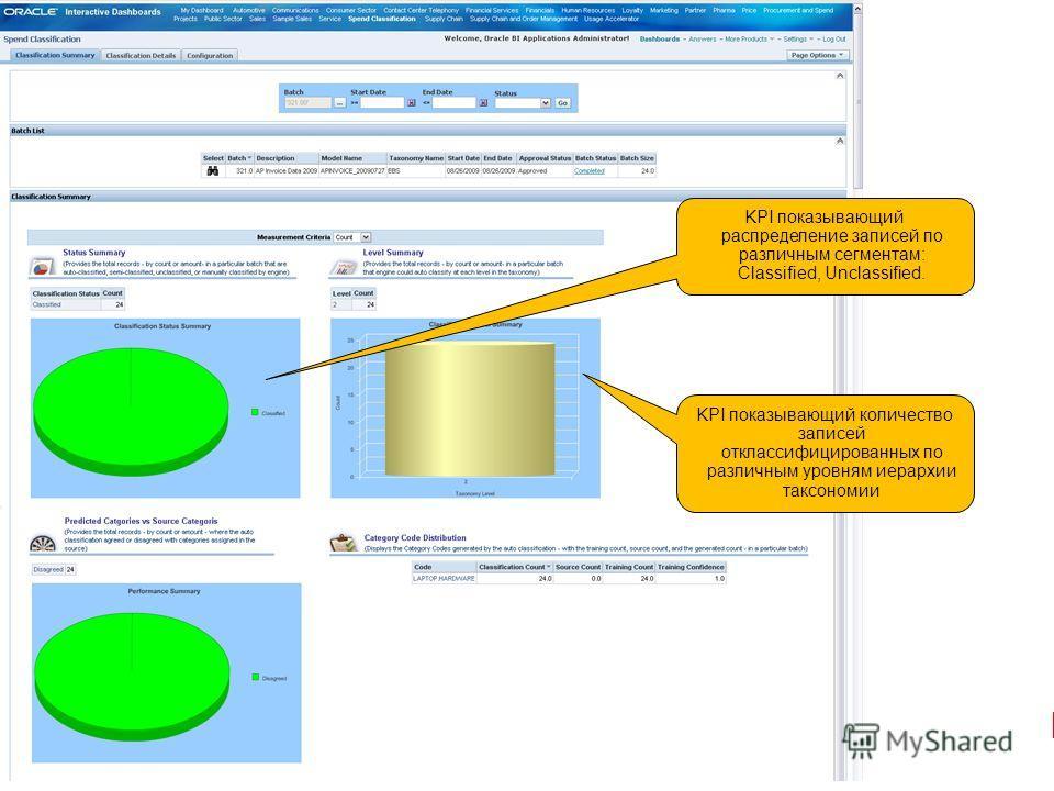 KPI показывающий количество записей отклассифицированных по различным уровням иерархии таксономии KPI показывающий распределение записей по различным сегментам: Classified, Unclassified.