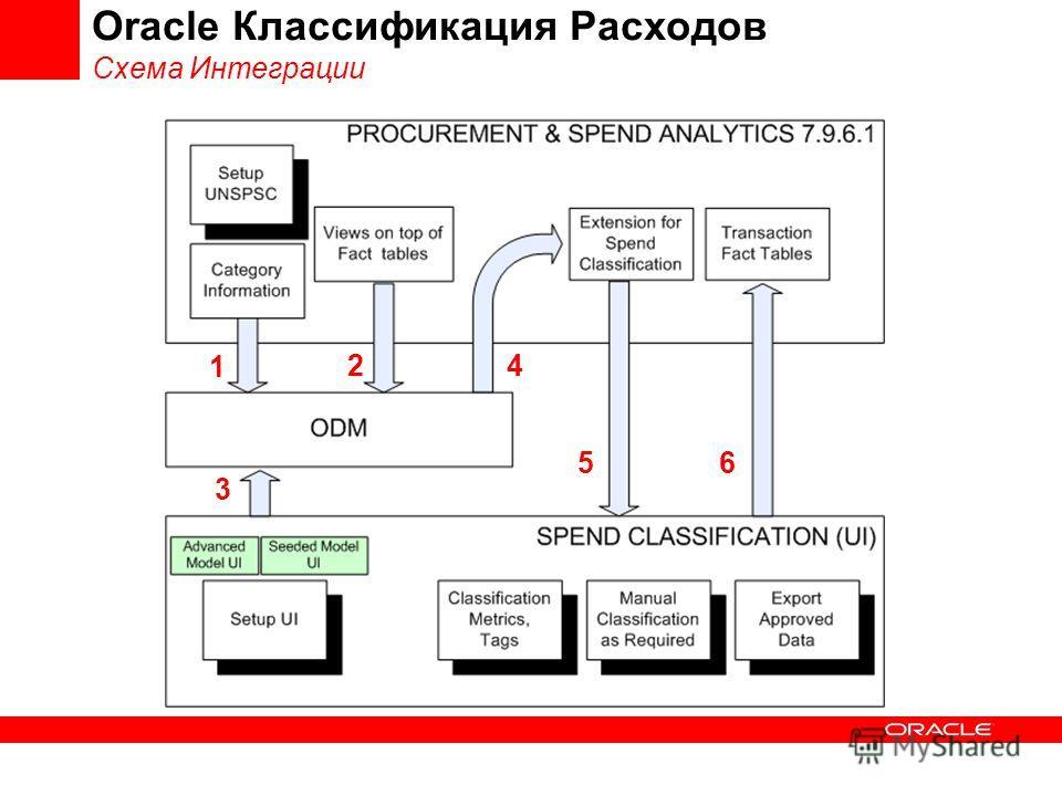 Oracle Классификация Расходов Схема Интеграции 1 2 3 4 56