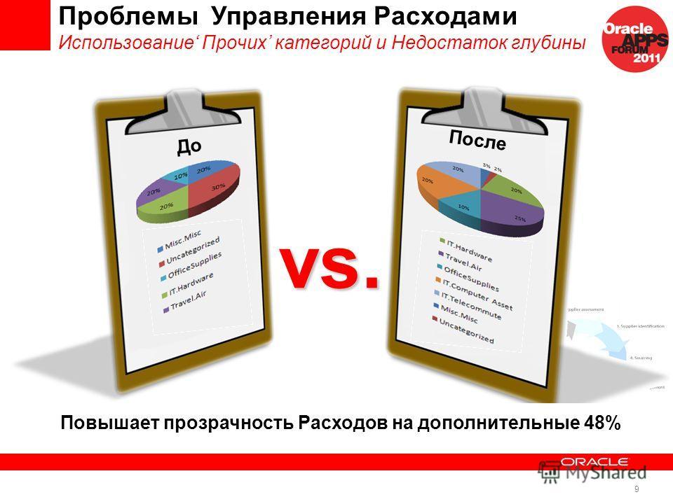 9 Проблемы Управления Расходами Использование Прочих категорий и Недостаток глубины До После Повышает прозрачность Расходов на дополнительные 48% vs.