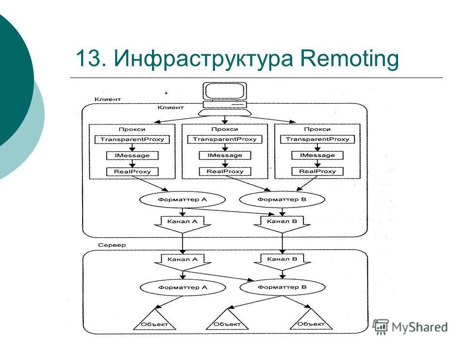 13. Инфраструктура Remoting
