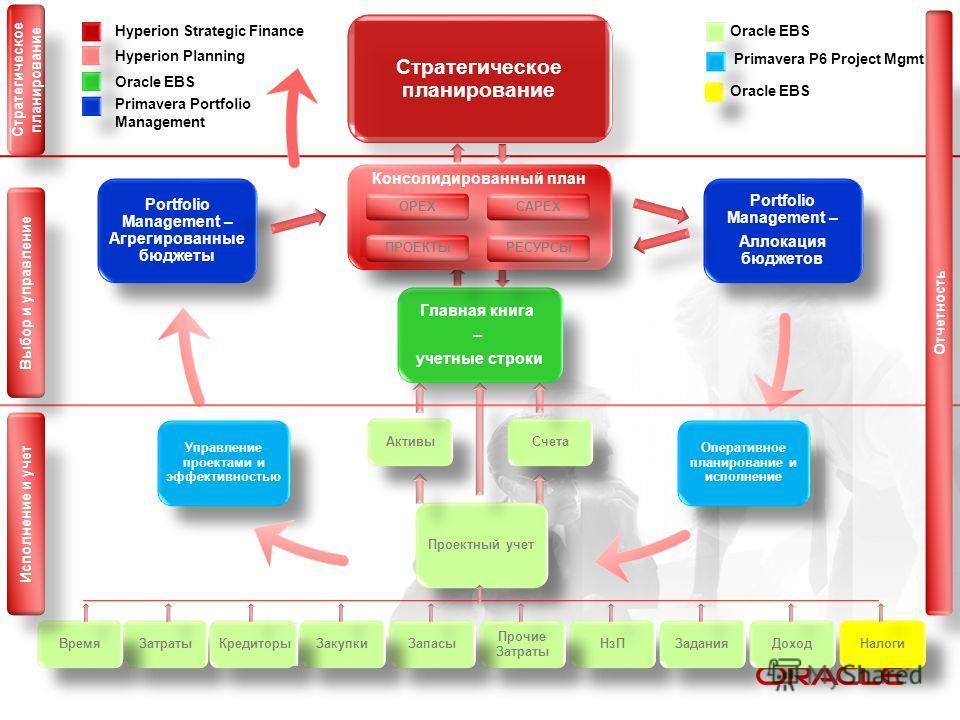 Стратегическое планирование Главная книга – учетные строки Portfolio Management – Агрегированные бюджеты Portfolio Management – Аллокация бюджетов Управление проектами и эффективностью Оперативное планирование и исполнение Проектный учет НзП Прочие З