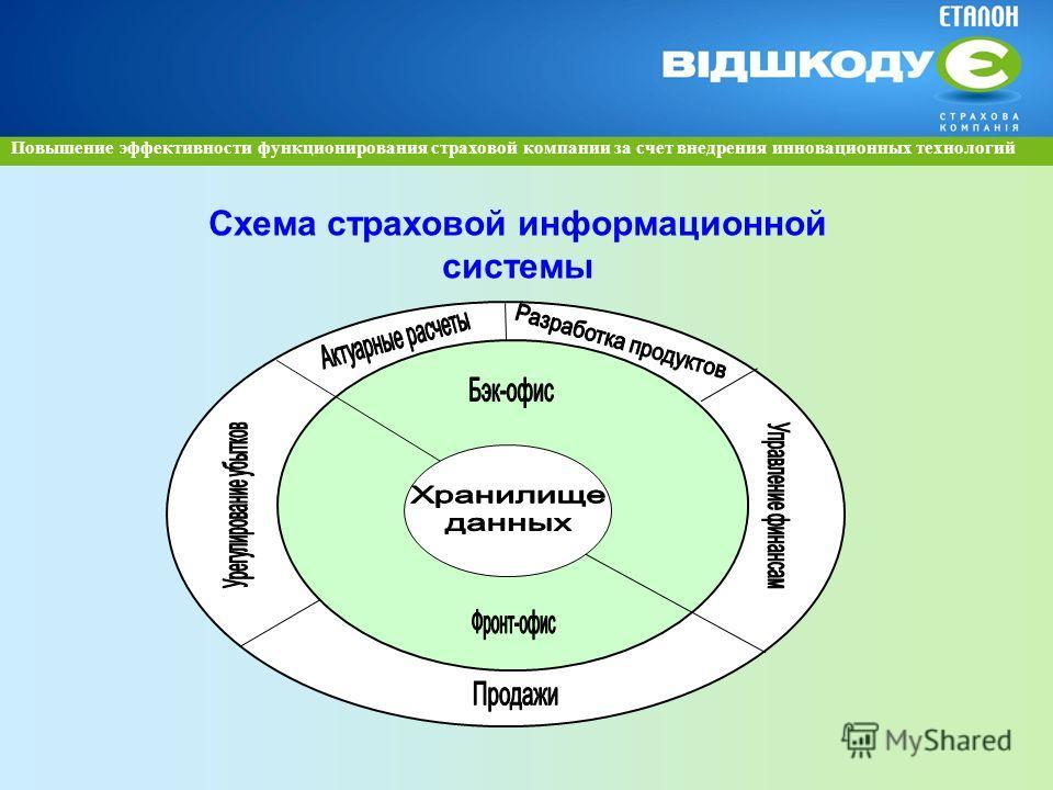 Схема страховой информационной системы Повышение эффективности функционирования страховой компании за счет внедрения инновационных технологий