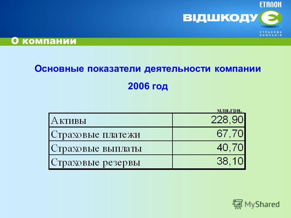 Основные показатели деятельности компании 2006 год О компании млн.грн.