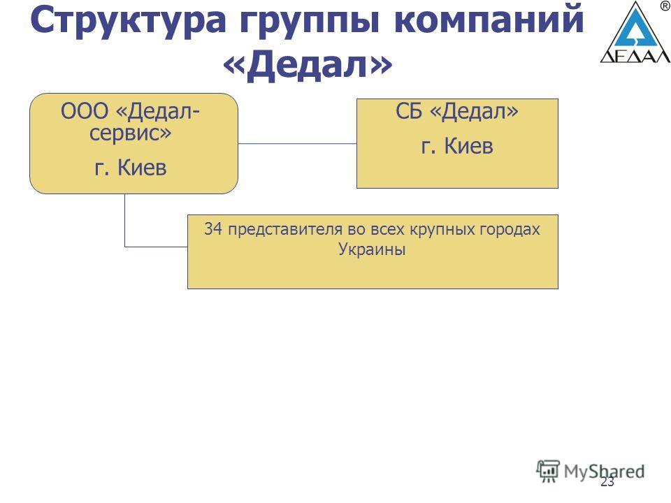 23 Структура группы компаний «Дедал» СБ «Дедал» г. Киев ООО «Дедал- сервис» г. Киев 34 представителя во всех крупных городах Украины