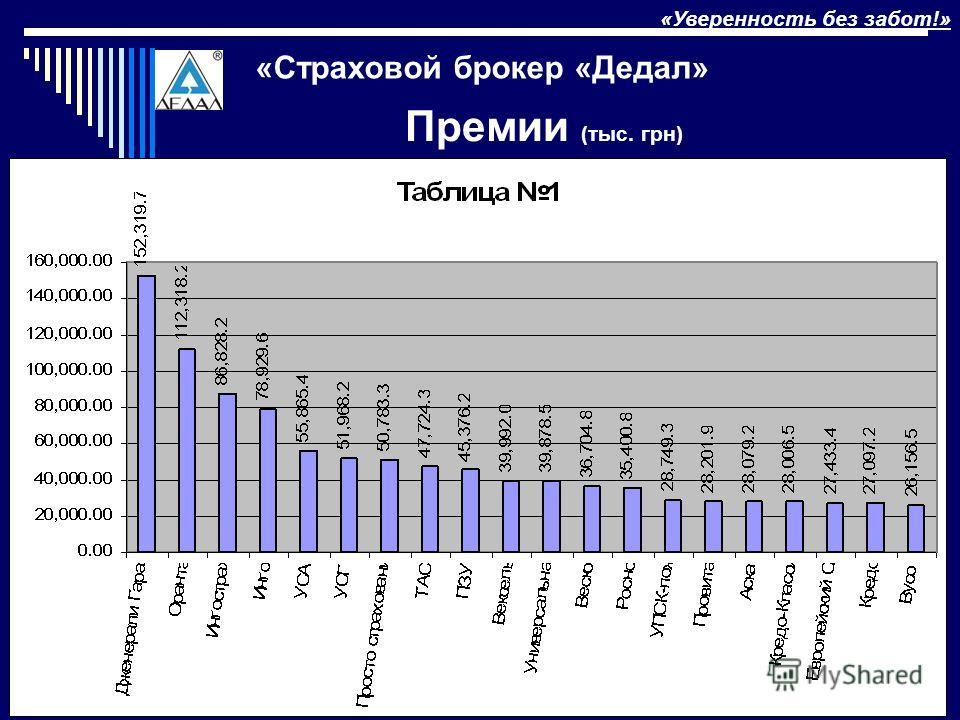 «Конференция по автострахованию»6 Киев, 12 декабря 2007 Премии (тыс. грн) «Уверенность без забот!» «Страховой брокер «Дедал»