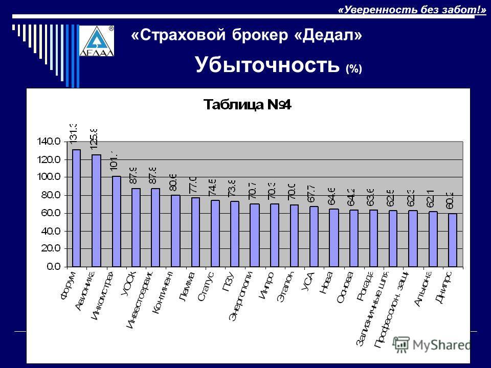 «Конференция по автострахованию»9 Киев, 12 декабря 2007 Убыточность (%) «Уверенность без забот!» «Страховой брокер «Дедал»