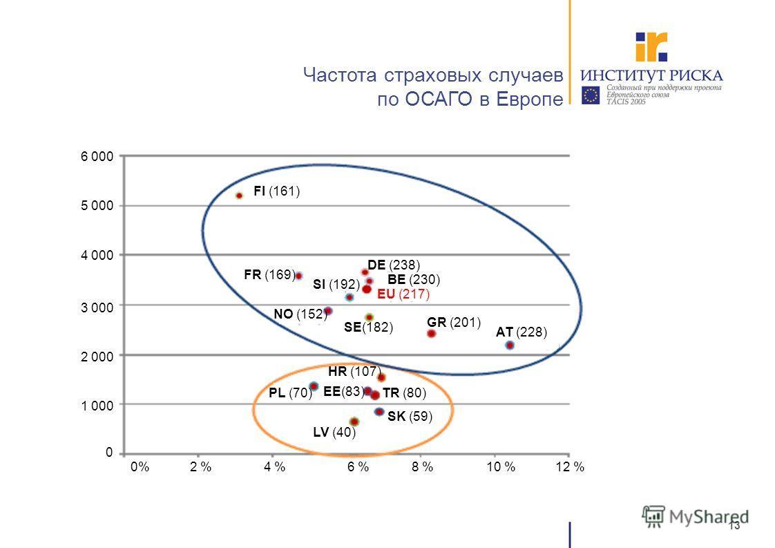 13 Частота страховых случаев по ОСАГО в Европе FI (161) FR (169) DE (238) BE (230) EU (217) SI (192) NO (152) SE(182) GR (201) AT (228) HR (107) PL (70) EE(83) TR (80) SK (59) LV (40) 12 %10 %8 %6 %4 %2 % 1 000 2 000 3 000 4 000 5 000 6 000 0 0%