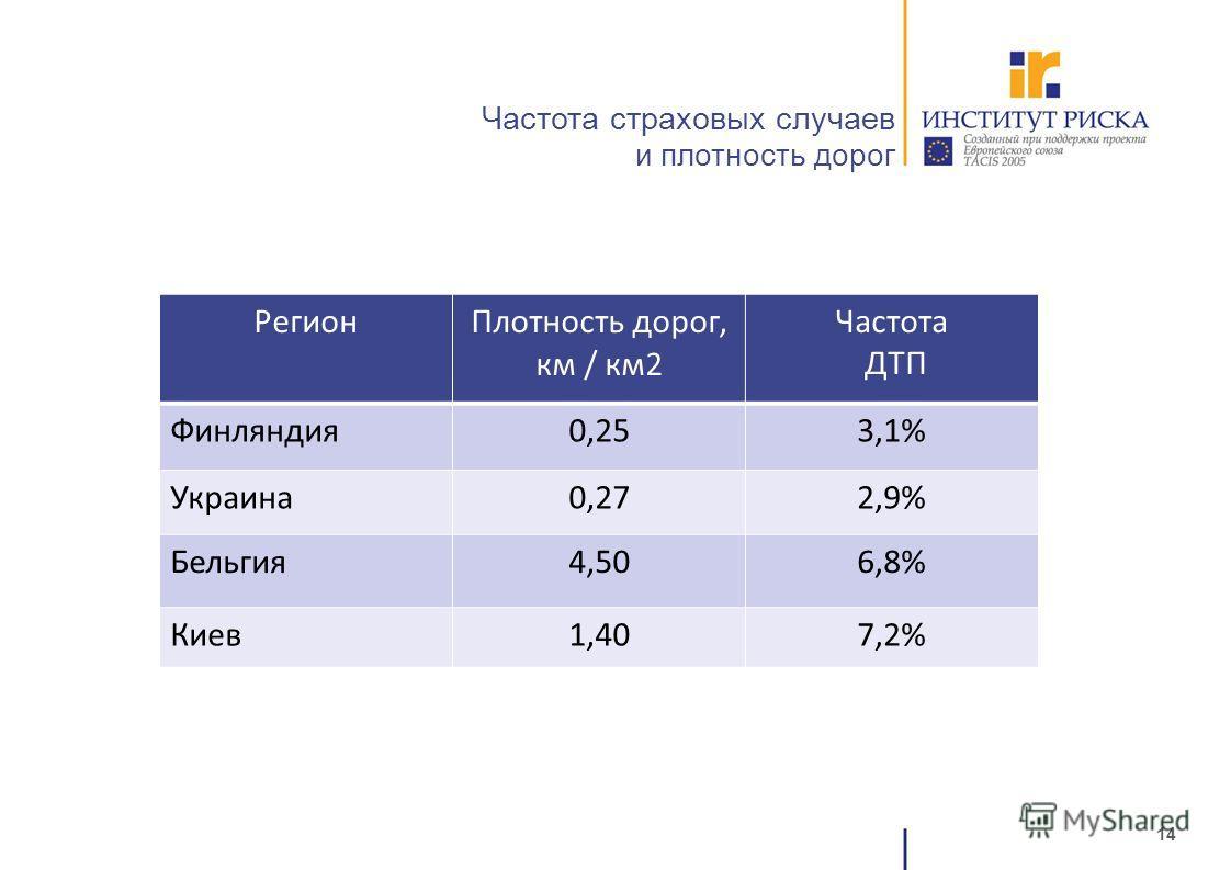 14 Частота страховых случаев и плотность дорог РегионПлотность дорог, км / км2 Частота ДТП Финляндия0,253,1% Украина0,272,9% Бельгия4,506,8% Киев1,407,2%