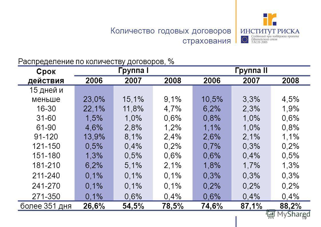 19 Количество годовых договоров страхования Распределение по количеству договоров, % Срок действия Группа IГруппа II 200620072008200620072008 15 дней и меньше23,0%15,1%9,1%10,5%3,3%4,5% 16-3022,1%11,8%4,7%6,2%2,3%1,9% 31-601,5%1,0%0,6%0,8%1,0%0,6% 61