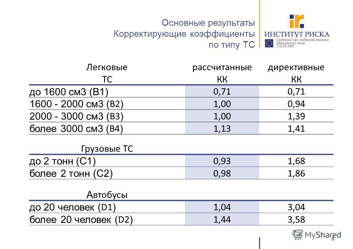 5 Основные результаты Корректирующие коэффициенты по типу ТС Легковые ТС рассчитанные КК директивные КК до 1600 см3 (В1) 0,71 1600 - 2000 см3 ( B2 ) 1,000,94 2000 - 3000 см3 ( B3 ) 1,001,39 более 3000 см3 ( B4 ) 1,131,41 Грузовые ТС до 2 тонн (С1) 0,