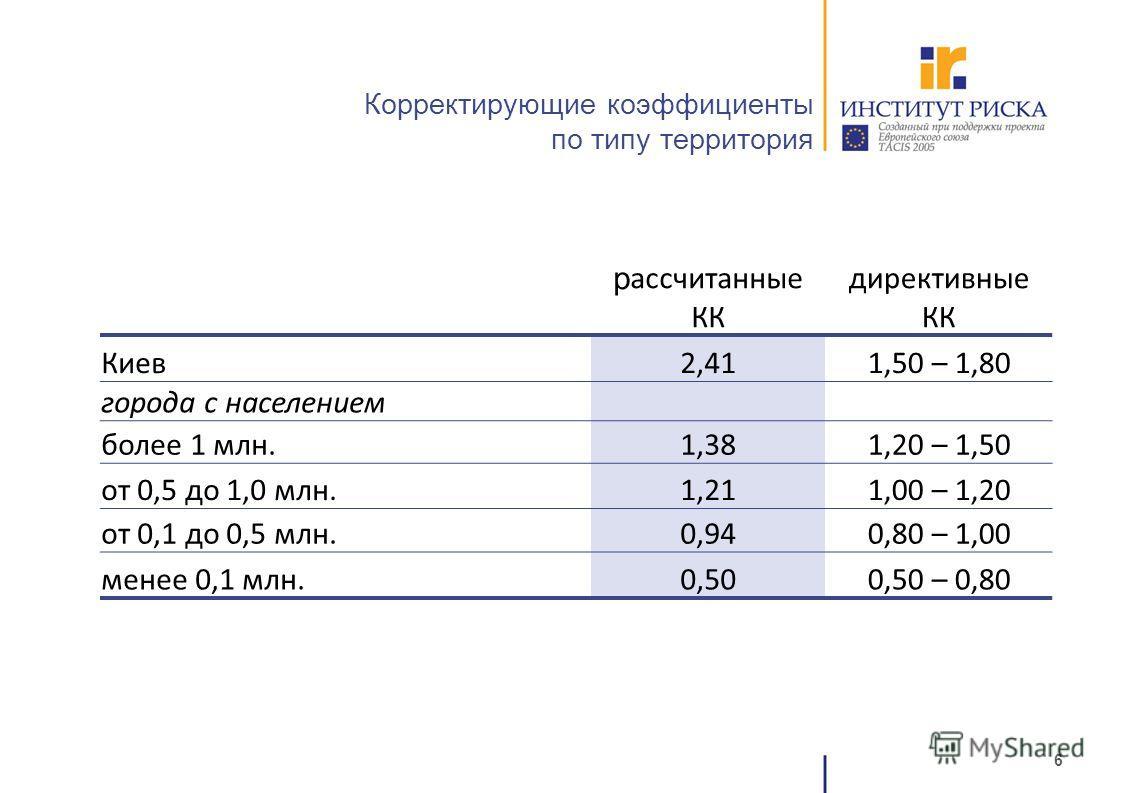 6 Корректирующие коэффициенты по типу территория р ассчитанные КК директивные КК Киев2,411,50 – 1,80 города с населением более 1 млн.1,381,20 – 1,50 от 0,5 до 1,0 млн.1,211,00 – 1,20 от 0,1 до 0,5 млн.0,940,80 – 1,00 менее 0,1 млн.0,500,50 – 0,80