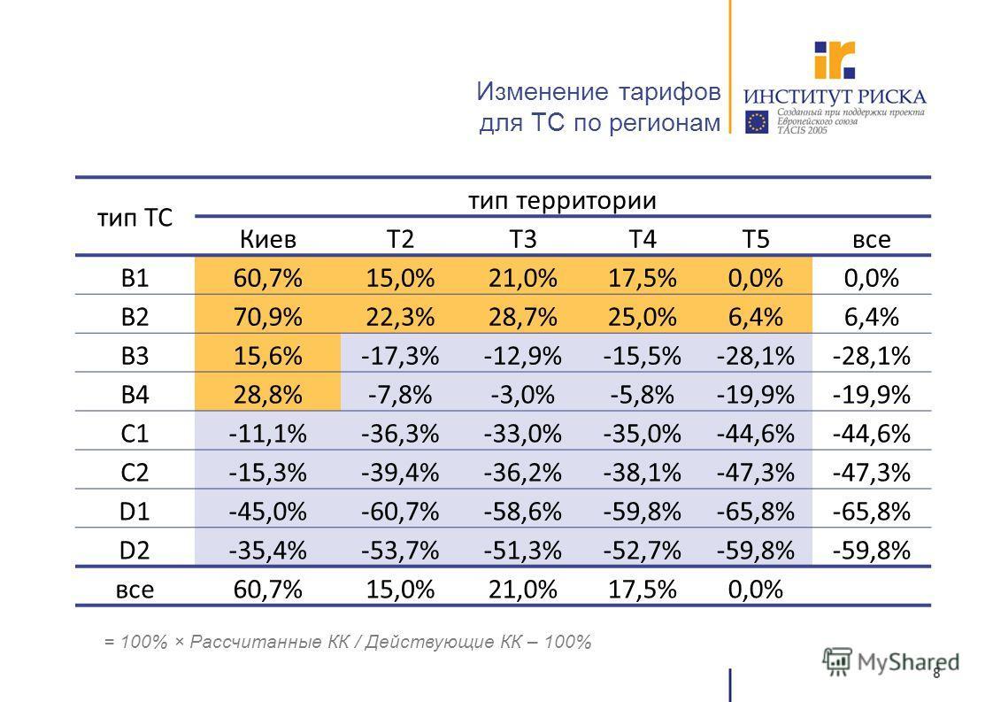 8 Изменение тарифов для ТС по регионам тип ТС тип территории КиевT2T3T4T5все B160,7%15,0%21,0%17,5%0,0% B270,9%22,3%28,7%25,0%6,4% B315,6%-17,3%-12,9%-15,5%-28,1% B428,8%-7,8%-3,0%-5,8%-19,9% C1-11,1%-36,3%-33,0%-35,0%-44,6% C2-15,3%-39,4%-36,2%-38,1