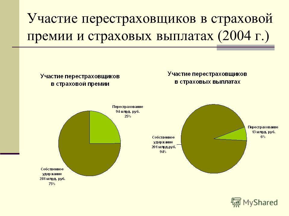 Участие перестраховщиков в страховой премии и страховых выплатах (2004 г.)
